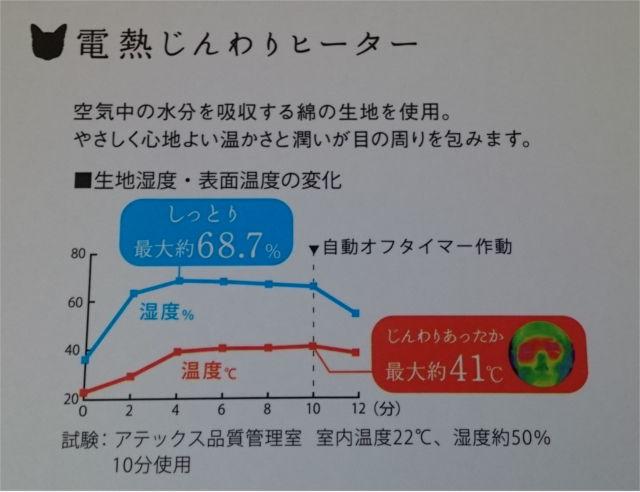 めめホットチャージの温度変化グラフ