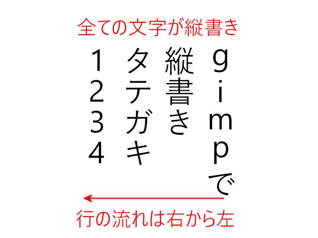 全ての文字が縦書き、行は右から左に流れる
