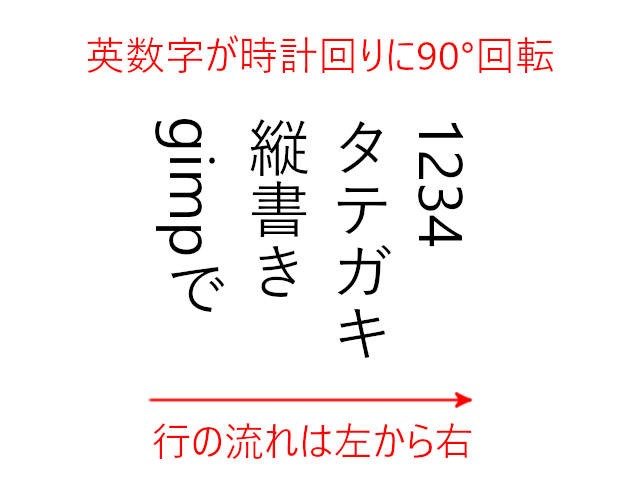 英数字が時計回りに90°回転、行は左から右に流れる