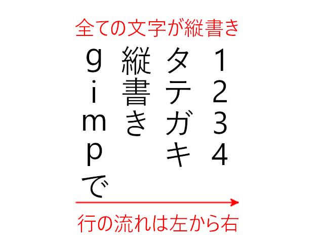 全ての文字が縦書き、行は左から右に流れる