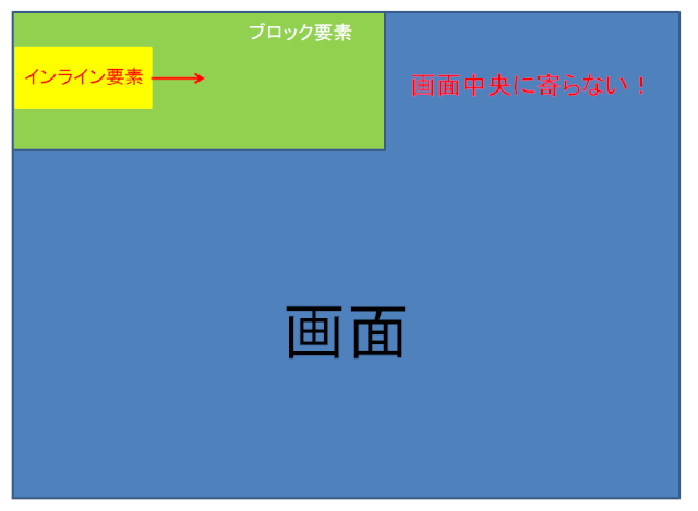text-align:centerでは中央に寄らないケース