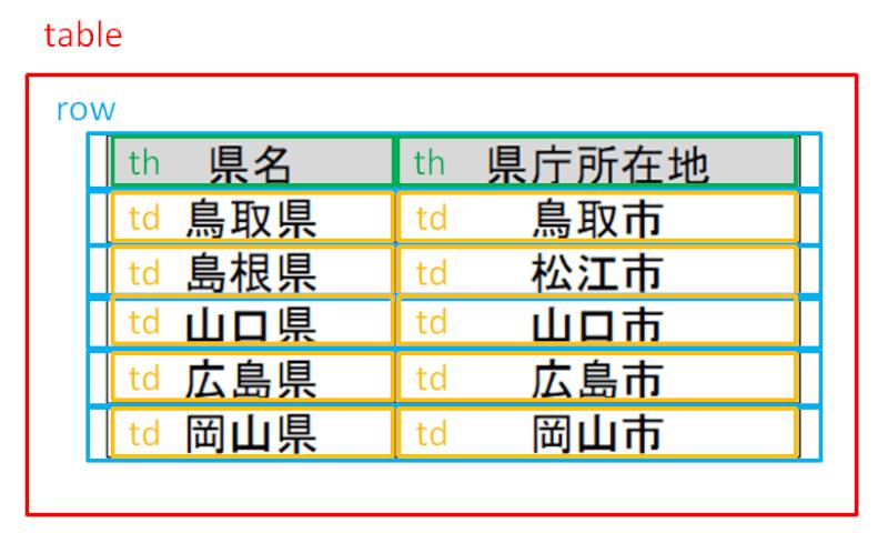 HTMLで表を作成するイメージ