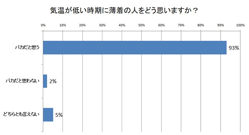 寒い時期に薄着の人のイメージについての世論調査