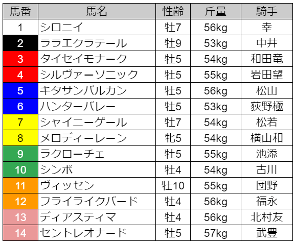 松籟ステークス出馬表