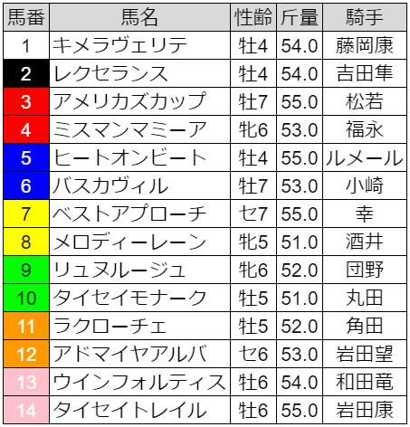 大阪-ハンブルクカップの出走表
