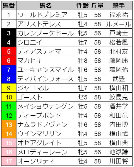 2021天皇賞(春)出馬表
